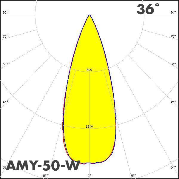 LEDiL AMY-50-W polar curve