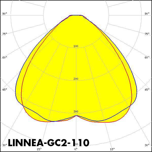 LINNEA-GC2-110