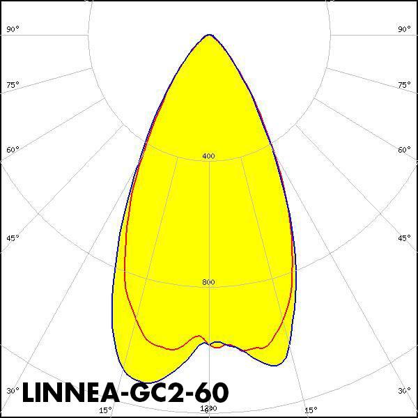 LINNEA-GC2-60